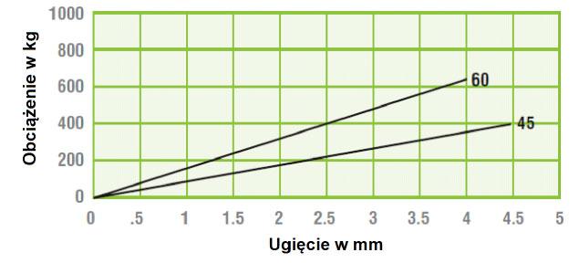 poduszka_wibroizolacyjna_btr_500_wykres